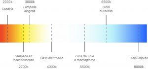 Scala temperatura del colore Kelvin