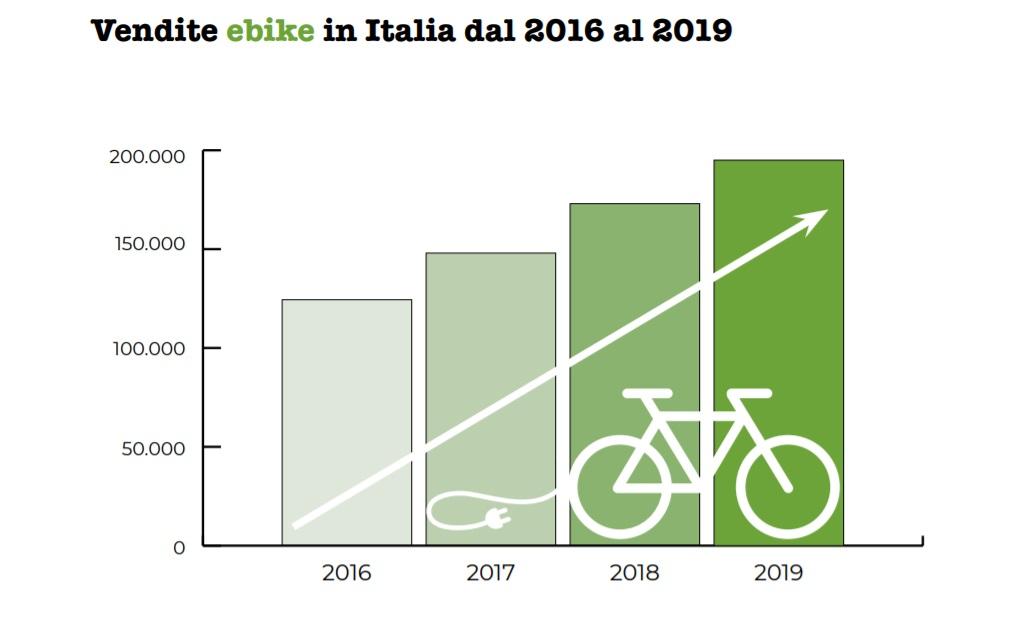 vendita biciclette elettriche 2019